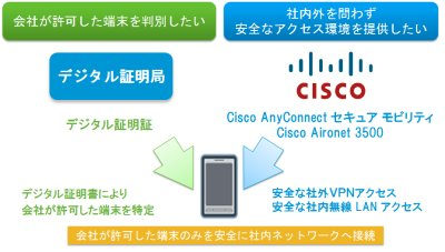 cisco_secure20120307